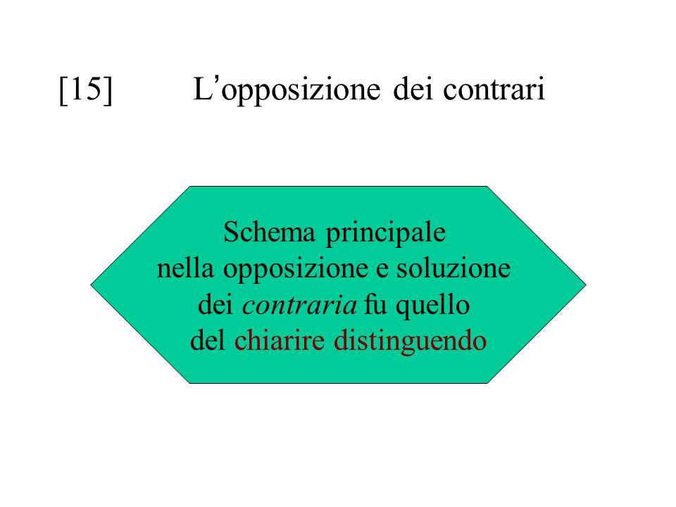 [15] L'opposizione dei contrari